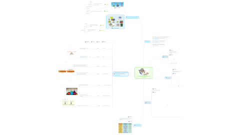 Mind Map: SISTEMA INTERNACIONAL DE UNIDADES