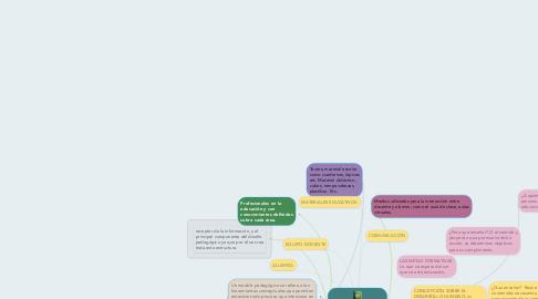 Mind Map: CONCEPTOS DE LOS   COMPONENTES DEL MODELO PEDAGÓGICO