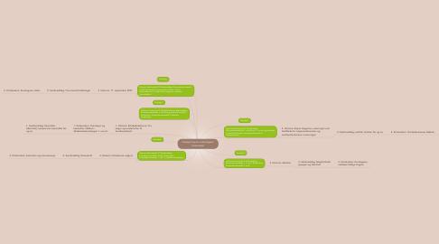 Mind Map: Forslag til emne i kulturfagene: Kulturmøde