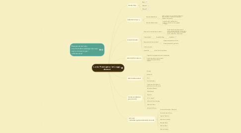 Mind Map: La via Francigena: ieri, oggi, domani