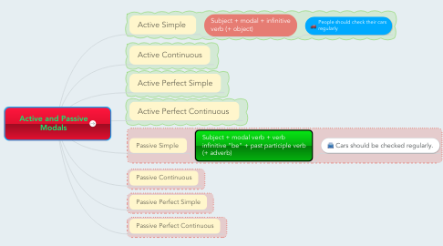 Mind Map: Active and Passive Modals