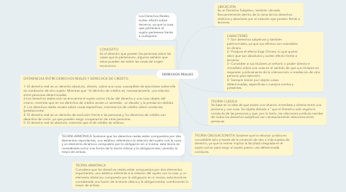 Mind Map: DERECHOS REALES