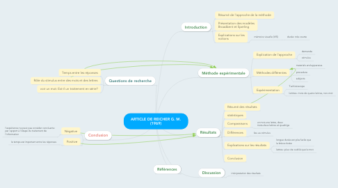 Mind Map: ARTICLE DE REICHER G. M. (1969)