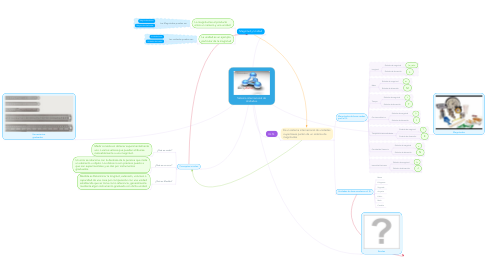 Mind Map: Sistema internacional de Unidades.