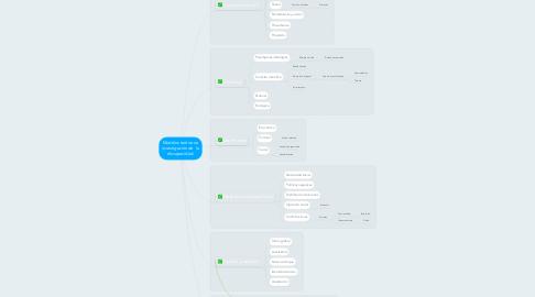 Mind Map: Modelos teóricos e investigación de  la discapacidad.