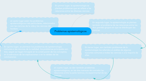 Mind Map: Problemas epistemológicos
