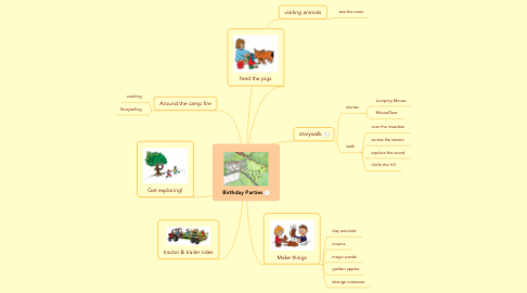 Mind Map: Birthday Parties