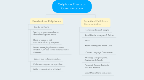 Mind Map: Cellphone Effects on Communication