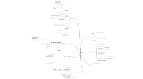 Mind Map: Professional Development Ideas/Plans/Needs