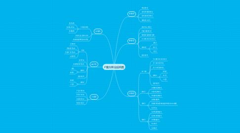 Mind Map: IP魔方网站结构图