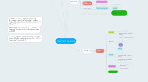 Mind Map: Improving Teaching
