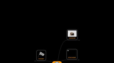 Mind Map: Tysk grammatik