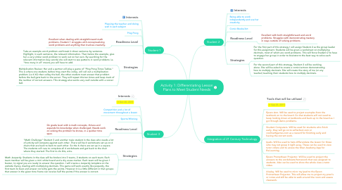 Mind Map: Activity 1: Differentiating Lesson Plans to Meet Student Needs