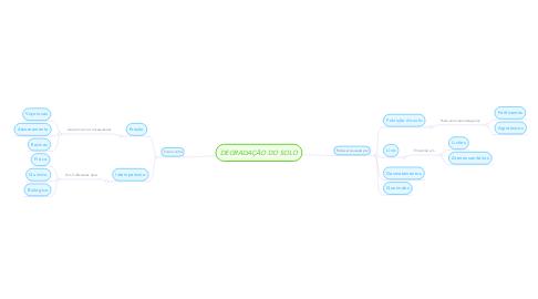 Mind Map: DEGRADAÇÃO DO SOLO