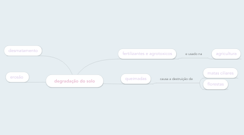 Mind Map: degradação do solo