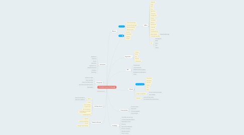 Mind Map: Christelijk Cosmicus College