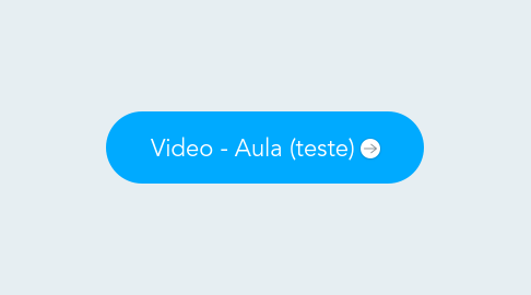 Mind Map: Video - Aula (teste)