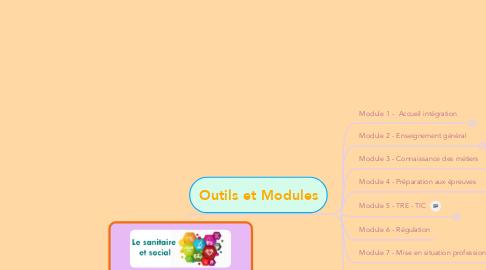 """Mind Map: Préparer son concours d'entrée aux Carrières """"Sanitaires et Sociales"""""""