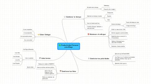 Mind Map: Productividad Personalpara Blogs