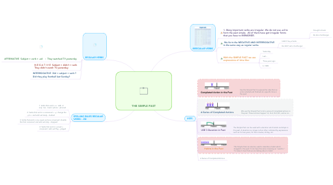 Mind Map: THE SIMPLE PAST