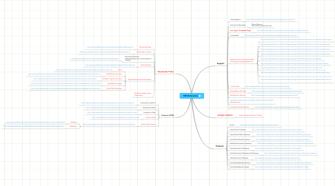 Mind Map: CMS Enterprises