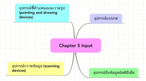Mind Map: Chapter 5 Input