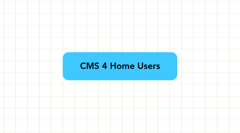Mind Map: CMS 4 Home Users
