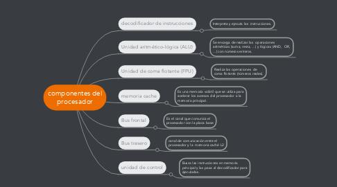 Mind Map: componentes del procesador