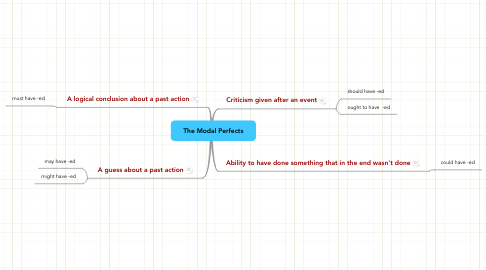 Mind Map: The Modal Perfects