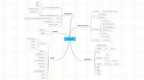Mind Map: Fonds local