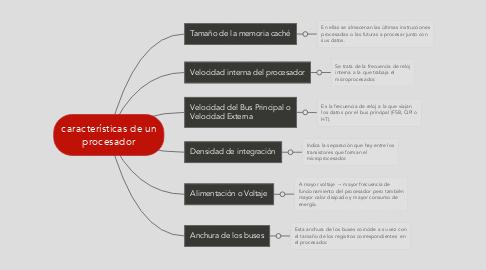 Mind Map: características de un procesador