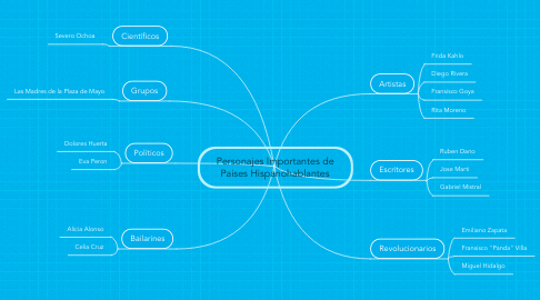 Mind Map: Personajes Importantes de Paises Hispanohablantes