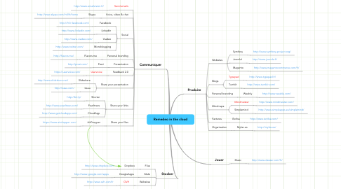 Mind Map: Remedeo in the cloud