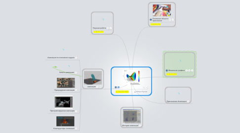 Mind Map: графика искусство и