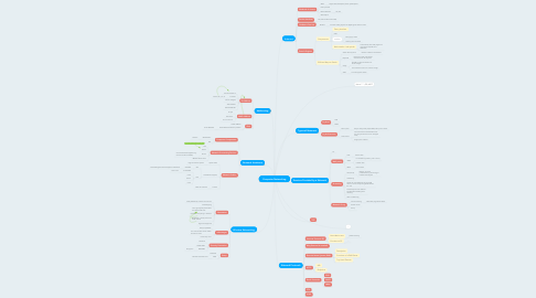 Mind Map: Computer Networking