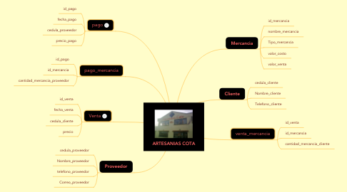 Mind Map: ARTESANIAS COTA