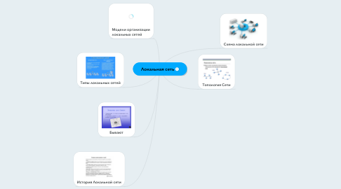 Mind Map: Локальная сеть