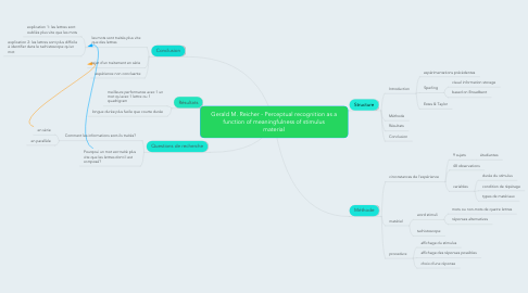 Mind Map: Gerald M. Reicher - Perceptual recognition as a function of meaningfulness of stimulus material