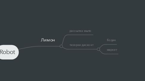 Mind Map: Robot