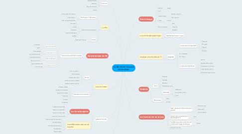Mind Map: Le Marché de l'industrie informatique