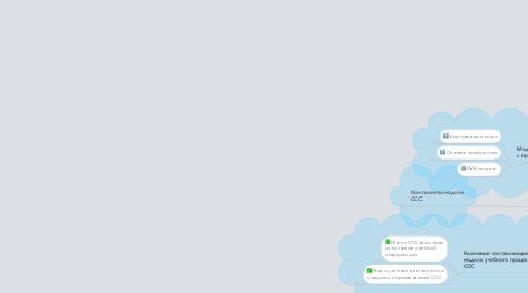Mind Map: Сетевые социальные сервисы (ССС) в обучении