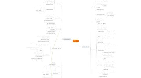Mind Map: Medievo