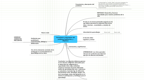 Mind Map: Formulacion y descripcion del