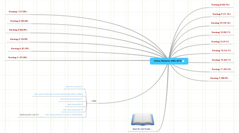 Mind Map: Online Marketer SMA 2010