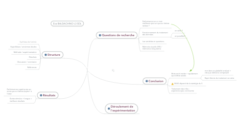 Mind Map: Reicher G. M. (1969). Perceptual recognition as a function of meaningfulness of stimulus material