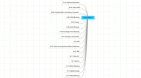 Mind Map: Online-Marketer