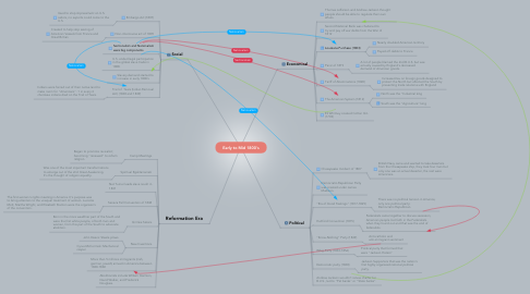 Mind Map: Early to Mid 1800's