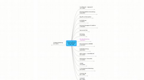 Mind Map: Zusammenfassungonline MarketerHerbst 2010