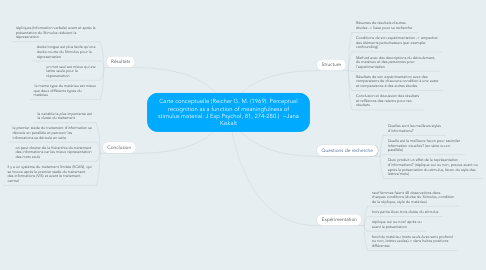 Mind Map: Carte conceptuelle (Reicher G. M. (1969). Perceptual recognition as a function of meaningfulness of stimulus material. J Exp Psychol, 81, 274-280.)  --Jana Kiskalt