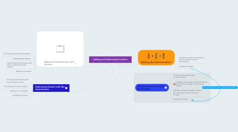 Mind Map: Adding and Subtracting Fractions